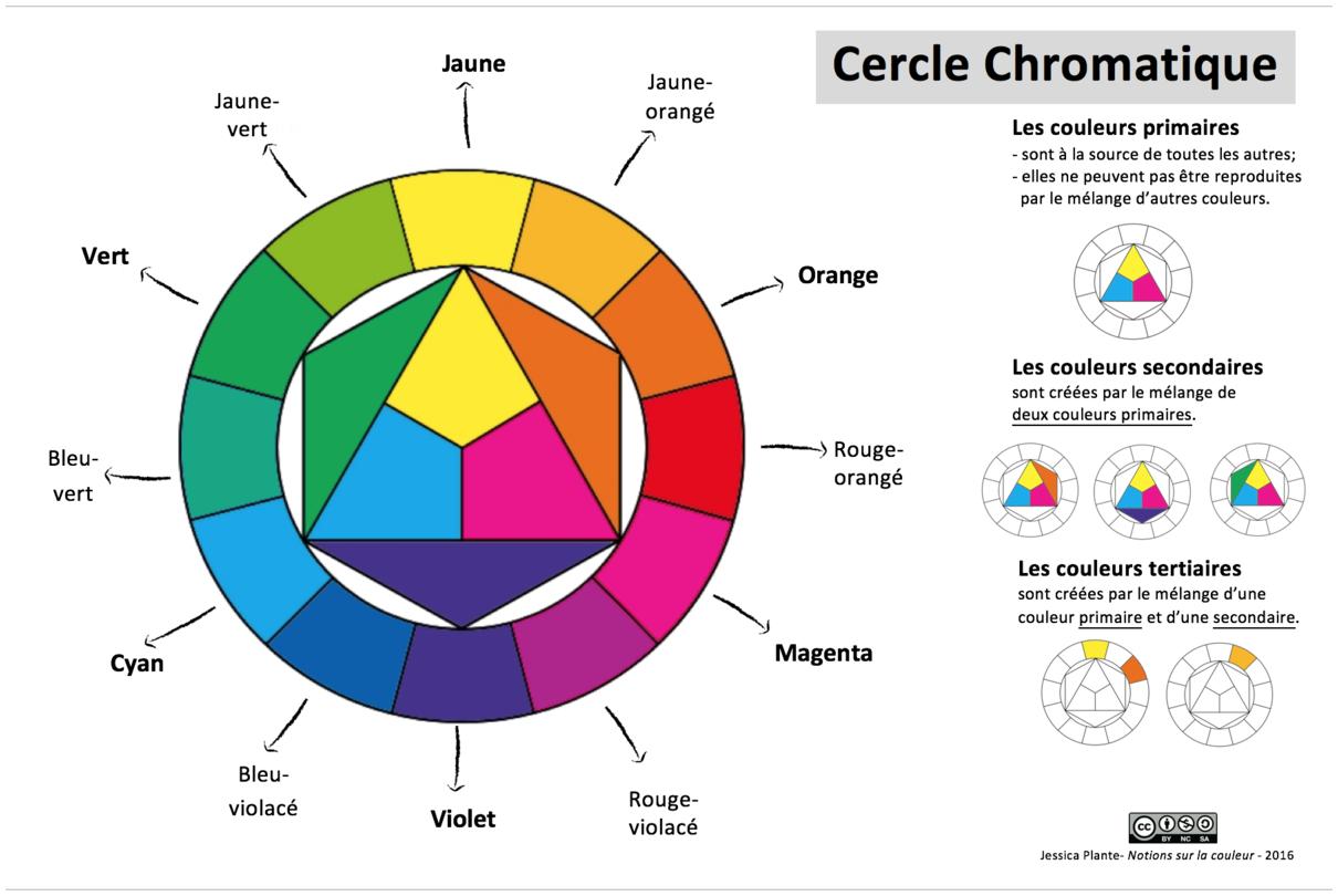 Le cercle chromatique, base de la théorie des couleurs