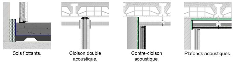 Coupes schématiques isolation acoustique de bâtiment