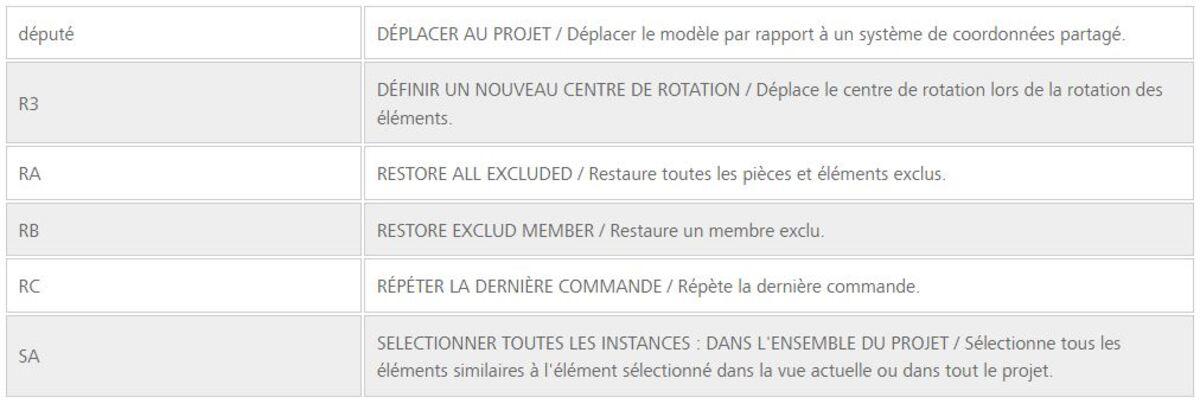menu contextuel revit
